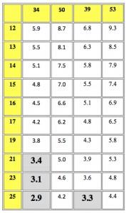 gear ratios explained